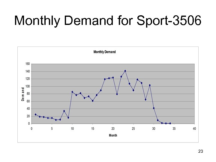 Monthly Demand for Sport-3506 23