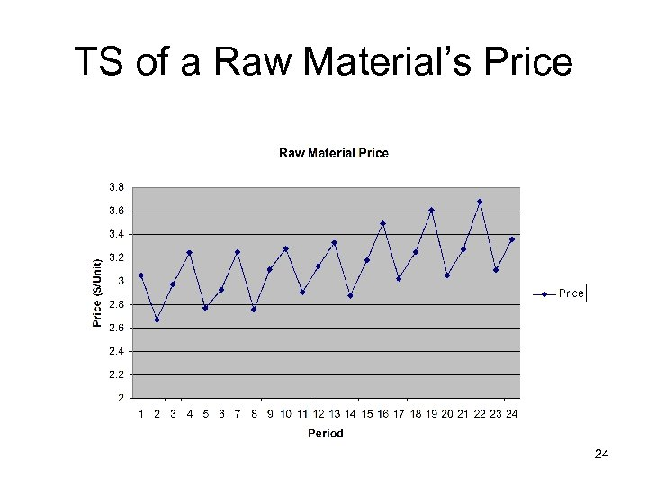 TS of a Raw Material's Price 24