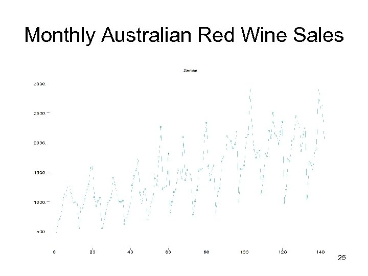 Monthly Australian Red Wine Sales 25