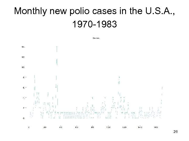Monthly new polio cases in the U. S. A. , 1970 -1983 26