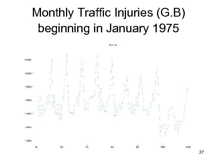 Monthly Traffic Injuries (G. B) beginning in January 1975 27