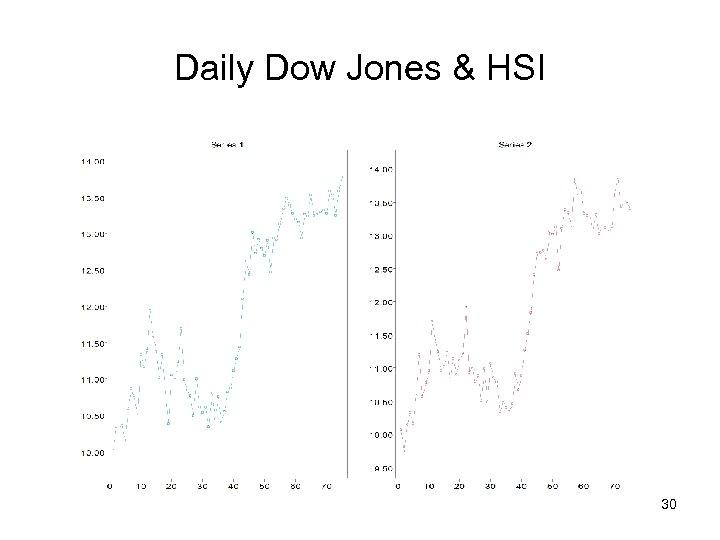 Daily Dow Jones & HSI 30