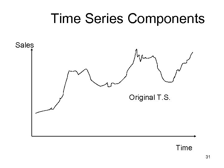 Time Series Components Sales Original T. S. Time 31