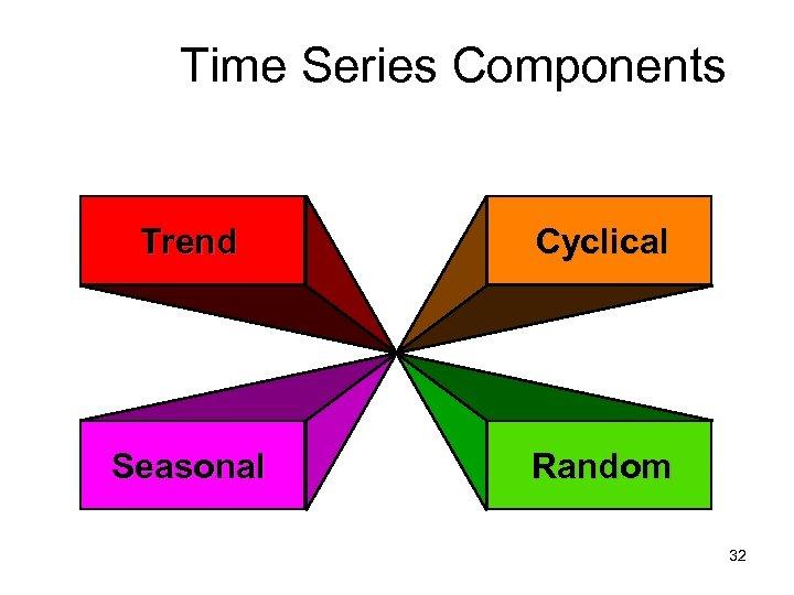 Time Series Components Trend Cyclical Seasonal Random 32