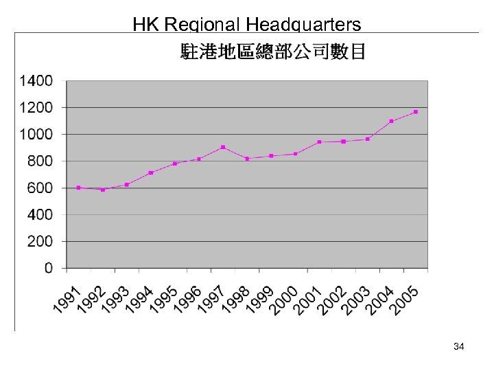 HK Regional Headquarters 34