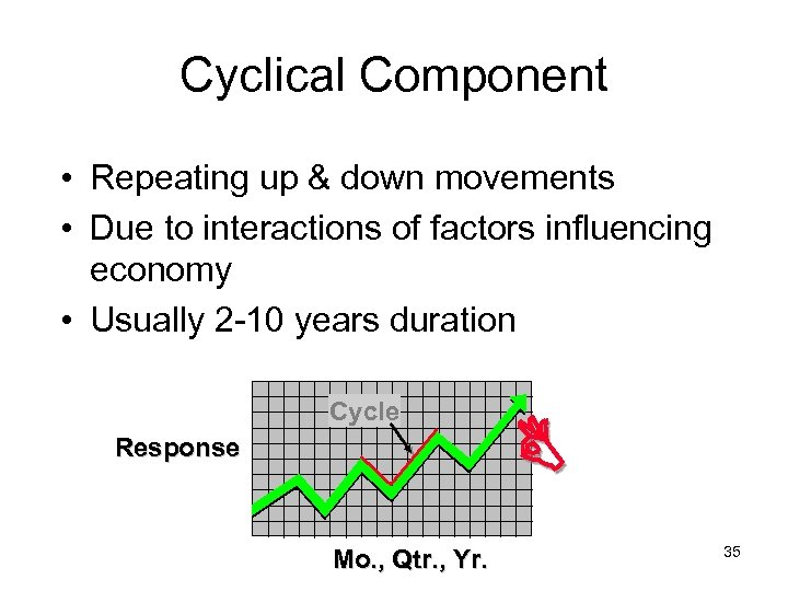 Cyclical Component • Repeating up & down movements • Due to interactions of factors