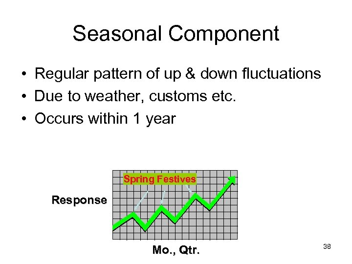 Seasonal Component • Regular pattern of up & down fluctuations • Due to weather,