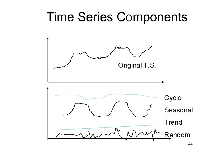 Time Series Components Original T. S. Cycle Seasonal Trend Random 44