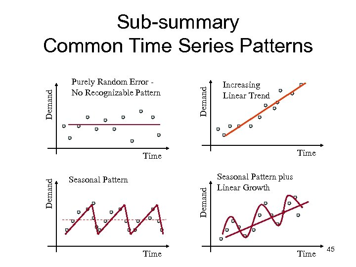 Purely Random Error No Recognizable Pattern Demand Sub-summary Common Time Series Patterns Increasing Linear