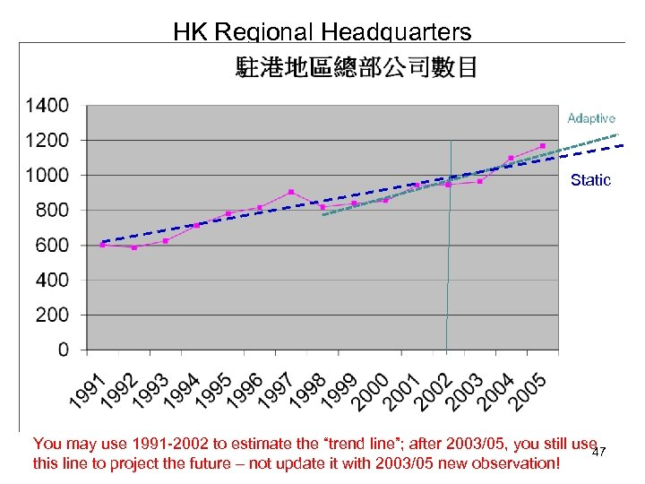 """HK Regional Headquarters Static You may use 1991 -2002 to estimate the """"trend line"""";"""
