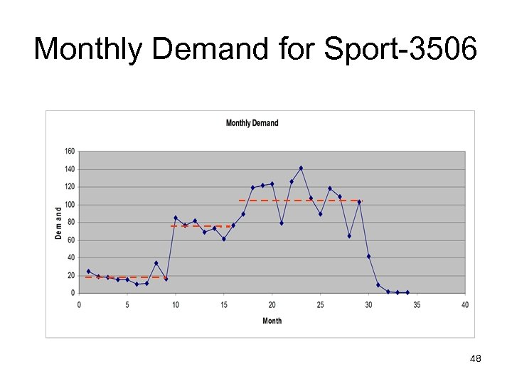 Monthly Demand for Sport-3506 48
