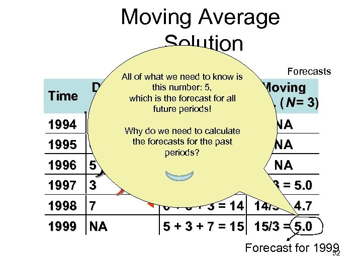 Moving Average Solution Time All of what we need to know is Demand this