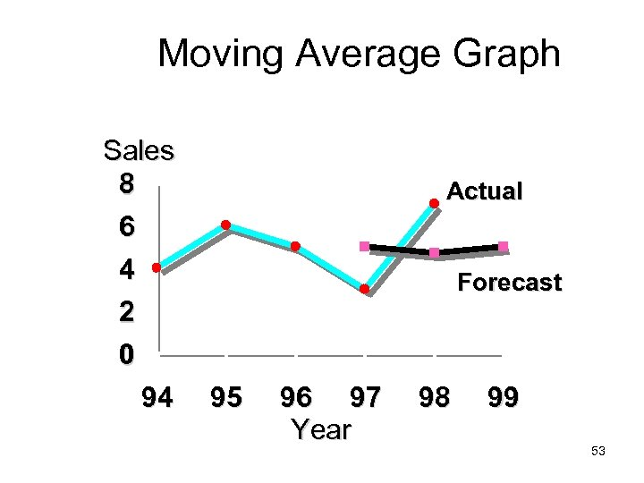 Moving Average Graph Sales 8 6 4 2 0 94 Actual Forecast 95 96
