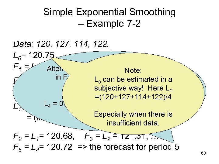 Simple Exponential Smoothing – Example 7 -2 Data: 120, 127, 114, 122. L 0=