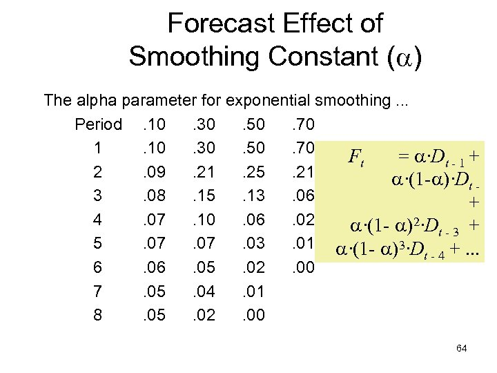 Forecast Effect of Smoothing Constant ( ) The alpha parameter for exponential smoothing. .