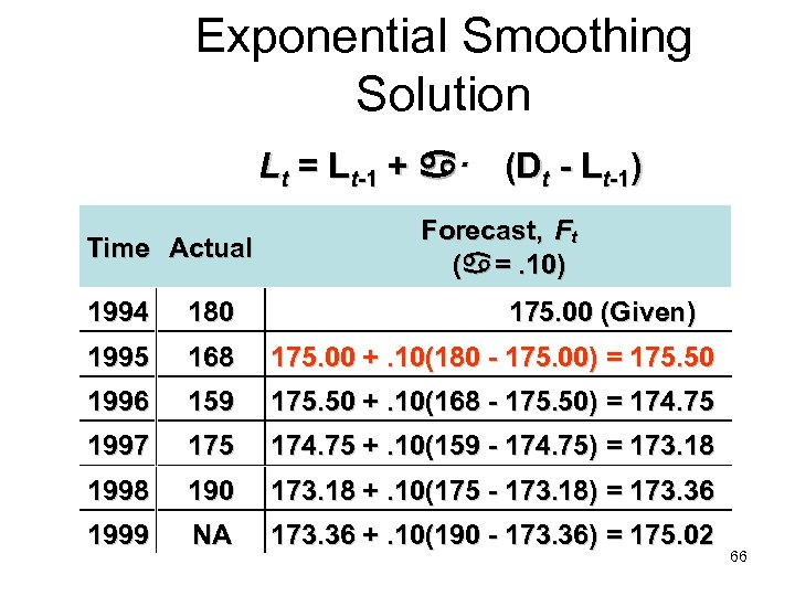 Exponential Smoothing Solution Lt = Lt-1 + · (Dt - Lt-1) Time Actual Forecast,