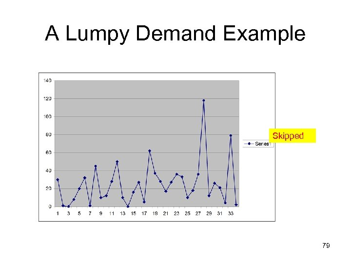 A Lumpy Demand Example Skipped 79