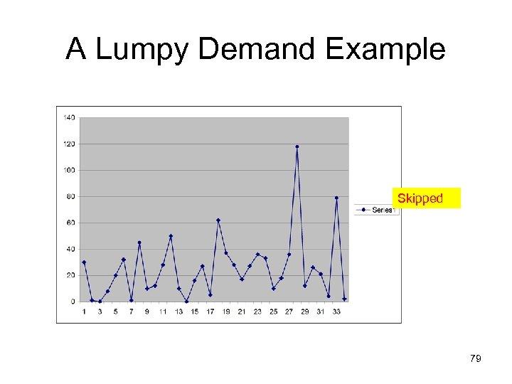 A Lumpy Demand Example Skipped 79