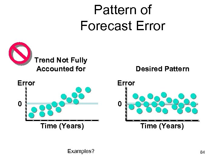 Pattern of Forecast Error Trend Not Fully Accounted for Desired Pattern Error 0 0
