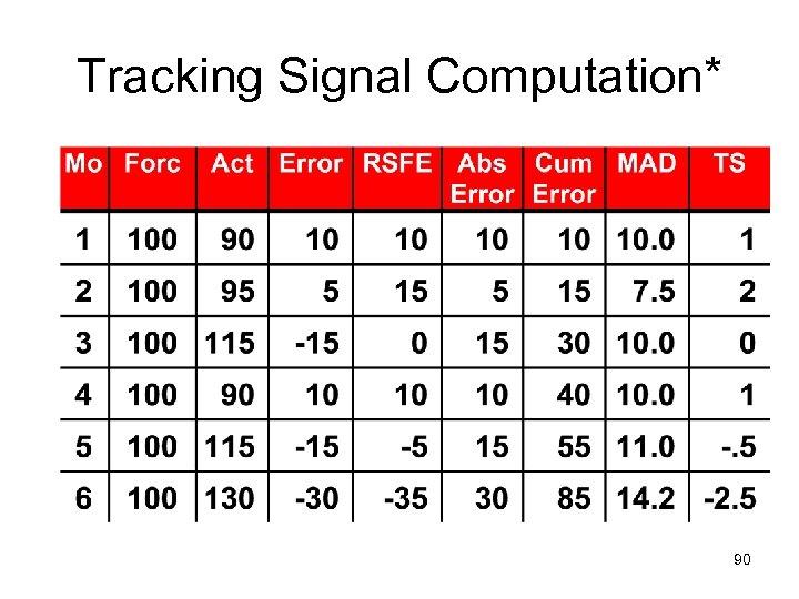 Tracking Signal Computation* 90