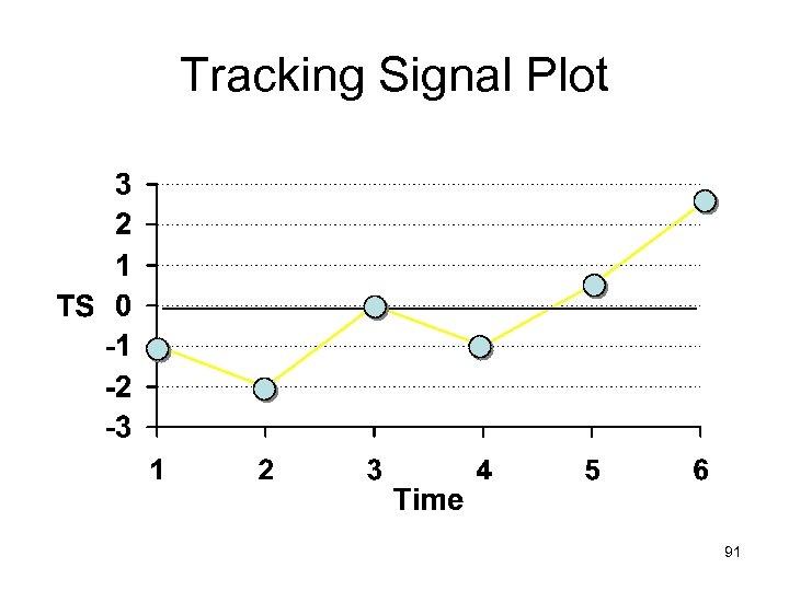 Tracking Signal Plot 91