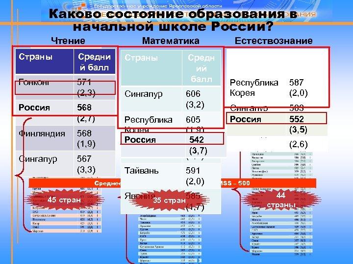 Каково состояние образования в начальной школе России? Математика Чтение Страны Средни й балл Гонконг