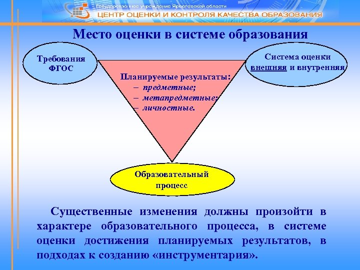 Место оценки в системе образования Требования ФГОС Планируемые результаты: - предметные; - метапредметные; -