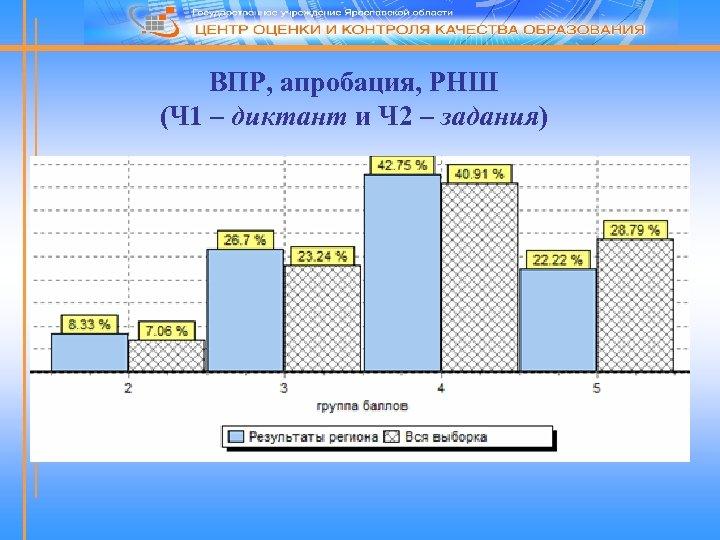 ВПР, апробация, РНШ (Ч 1 – диктант и Ч 2 – задания)