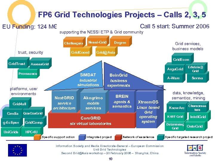 FP 6 Grid Technologies Projects – Calls 2, 3, 5 EU Funding: 124 M€