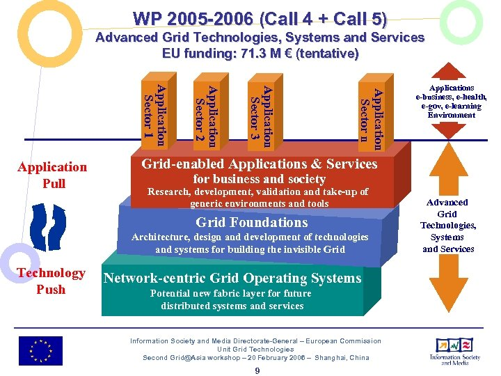 WP 2005 -2006 (Call 4 + Call 5) Advanced Grid Technologies, Systems and Services