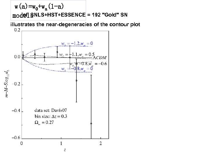 w(a)=w 0+wa(1 -a) cf. SNLS+HST+ESSENCE = 192