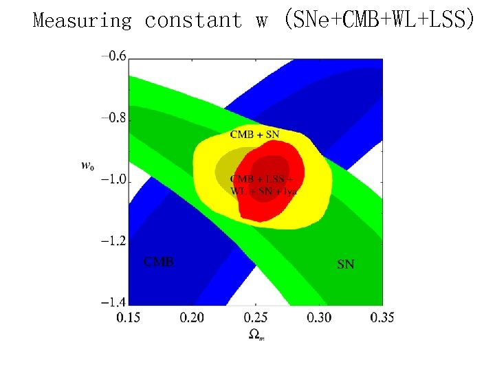 Measuring constant w (SNe+CMB+WL+LSS)