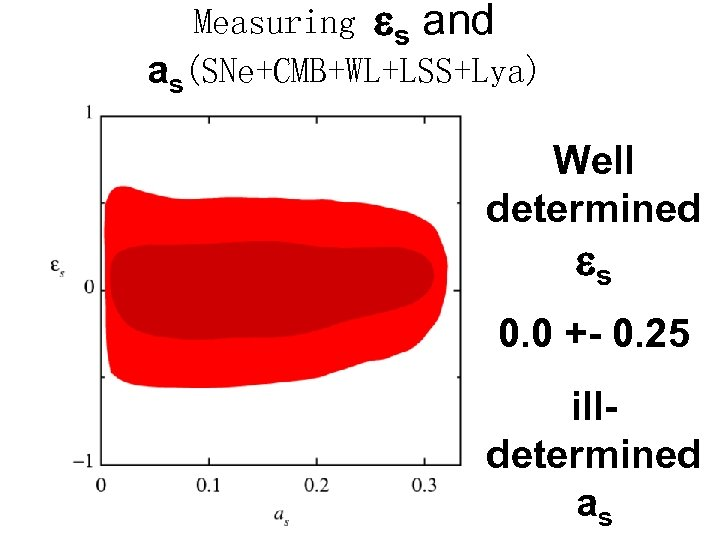 Measuring s and as(SNe+CMB+WL+LSS+Lya) Well determined s 0. 0 +- 0. 25 illdetermined as
