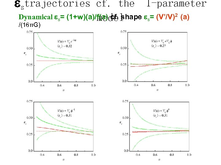 strajectories cf. the 1 -parameter Dynamical s= (1+w)(a)/f(a) cf. shape s= (V'/V)2 (a)