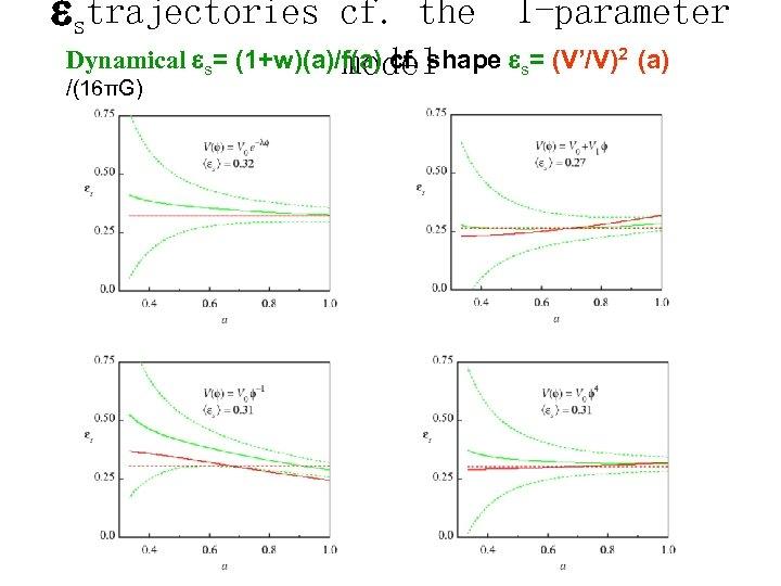 strajectories cf. the 1 -parameter Dynamical s= (1+w)(a)/f(a) cf. shape s= (V'/V)2 (a)