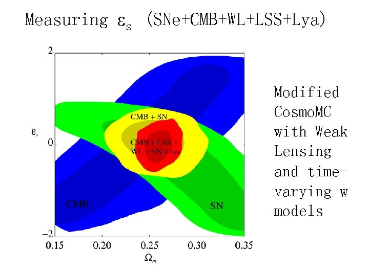 Measuring s (SNe+CMB+WL+LSS+Lya) Modified Cosmo. MC with Weak Lensing and timevarying w models