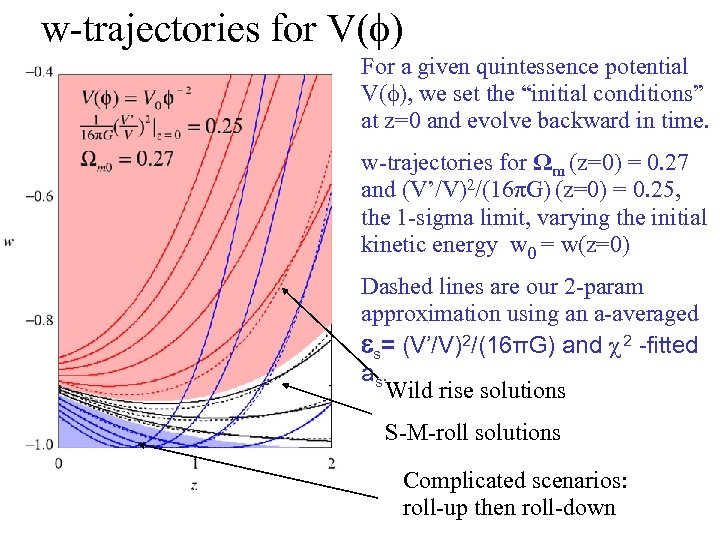 """w-trajectories for V(f) For a given quintessence potential V(f), we set the """"initial conditions"""""""