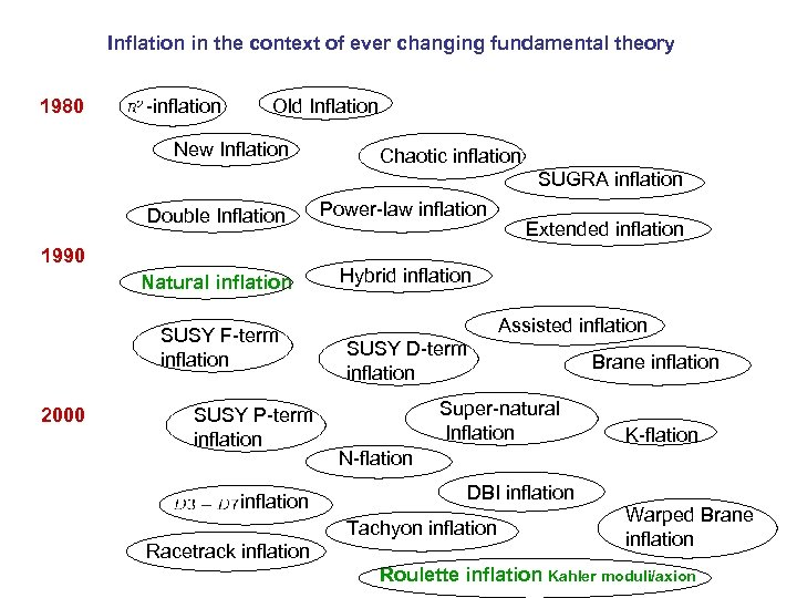 Inflation in the context of ever changing fundamental theory 1980 -inflation Old Inflation New