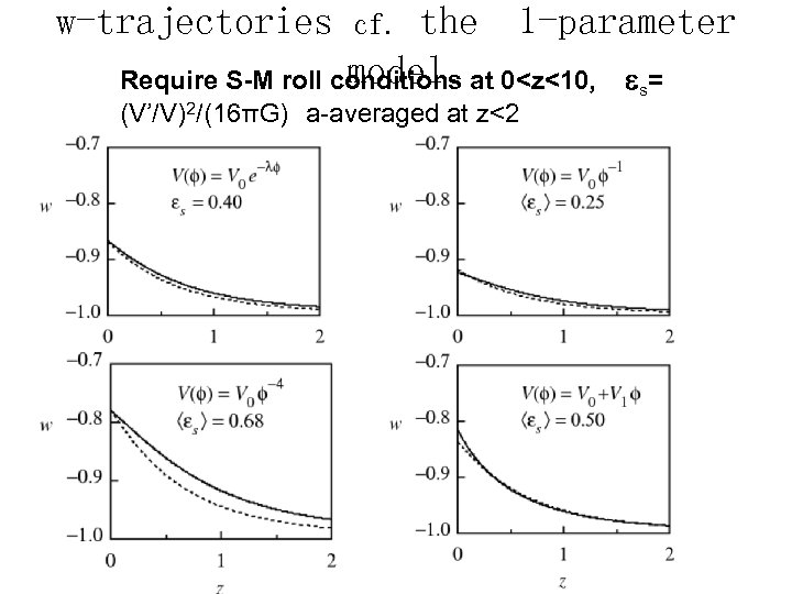 w-trajectories the 1 -parameter model Require S-M roll conditions at 0<z<10, s= cf. (V'/V)2/(16πG)