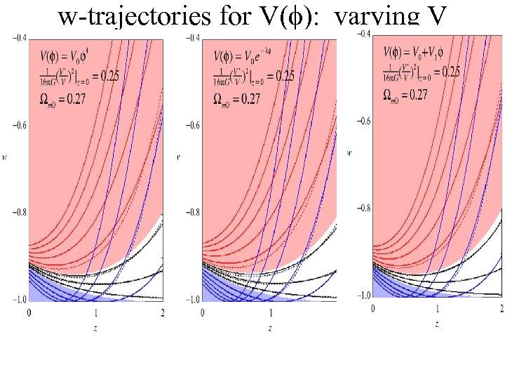 w-trajectories for V(f): varying V