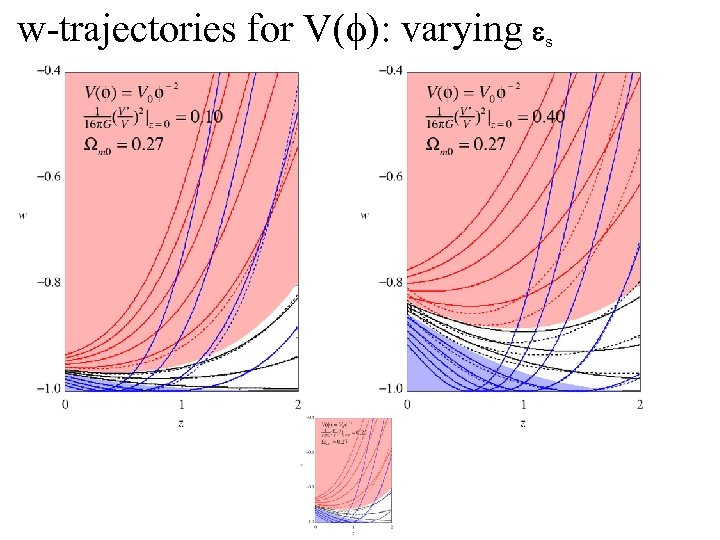 w-trajectories for V(f): varying s