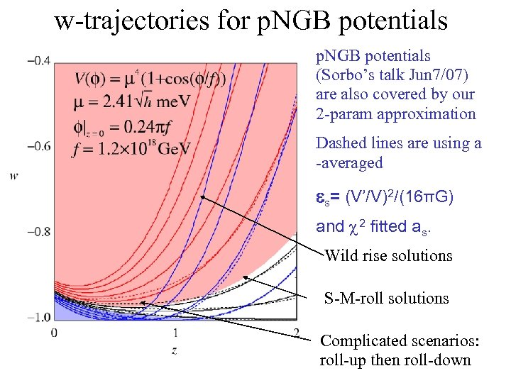 w-trajectories for p. NGB potentials (Sorbo's talk Jun 7/07) are also covered by our