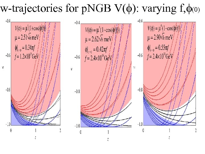 w-trajectories for p. NGB V(f): varying f, f(0)