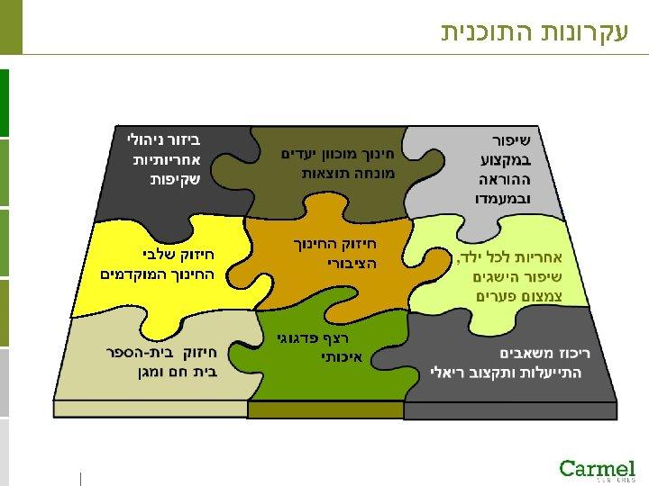 עקרונות התוכנית חיזוק החינוך הציבורי חיזוק שלבי החינוך המוקדמים רצף פדגוגי איכותי התוכנית