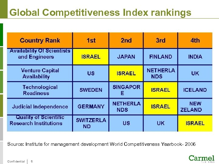 Global Competitiveness Index rankings Source: Institute for management development World Competitiveness Yearbook- 2006 Confidential