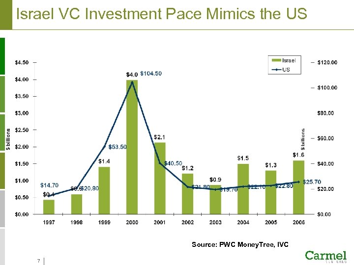 Israel VC Investment Pace Mimics the US Source: PWC Money. Tree, IVC 7