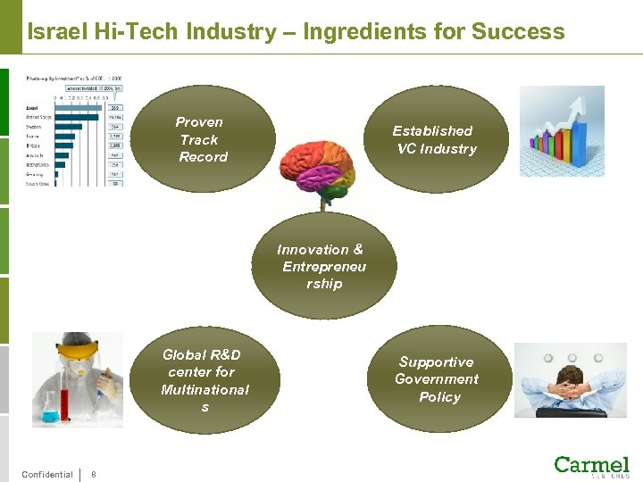 Israel Hi-Tech Industry – Ingredients for Success Proven Track Record Established VC Industry Innovation