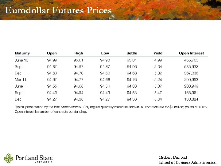 Eurodollar Futures Prices Michael Dimond School of Business Administration
