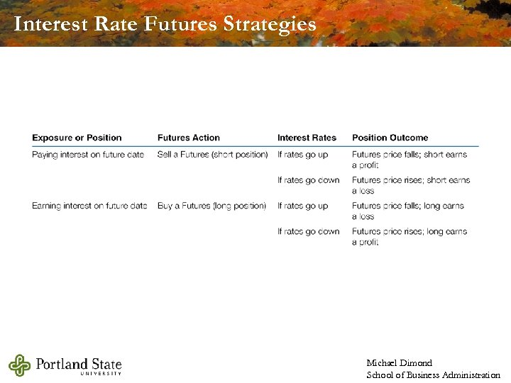 Interest Rate Futures Strategies Michael Dimond School of Business Administration