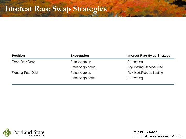 Interest Rate Swap Strategies Michael Dimond School of Business Administration